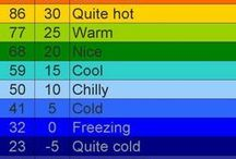 Temperatur teppe