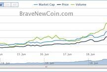 Volume, Market Cap, Price Charts