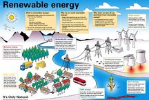 How the World Works - Energy Sources