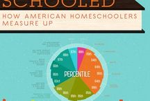Schooled At Home / HomeSchooling / by AttachFromScratch.com