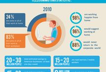 Remote Worker / Remote work is labeled many ways.  We define it as work completed in an environment other than the employer workplace.  This can include working from a home office for employees & contractors and/or working from any other imaginable environment (hotel, beach, in transit, etc.). Remote work is a fast growing trend in the workplace with 3 out of 5 North American workers stating they can work remotely.