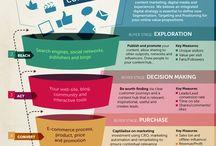 Digital marketing / Planning, models and strategy in digital marketing