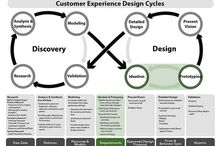 UX Design Process / User Experience and Human Centered Design Process