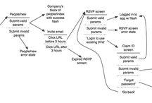 User flows, IA, Sitemaps, uml diagrams