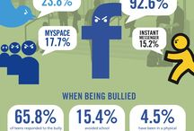 Anti-Bully Zone / Here lies resources of cyber-bullying and social media.