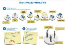 Gestion documentation