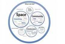 Collaborative Tech Hub Inspiration / by Tampa Bay