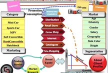 Business & Marketing Strategy Development / Components of a company's business and marketing strategy for branding, development, customer acquisition and growth