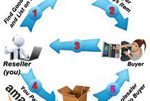 Drop Shipping / Με την μέθοδο του Drop Shipping Μπορείς Εύκολα και Γρήγορα να βρεις προϊόντα που δεν είναι δικά και να τα πουλάς με κέρδος. Το Drop Shipping στα Ελληνικά λέγεται σαν μεταπώληση προϊόντων. ***(Το drop shipping έγινε γνωστό μέσα από το eBay). Δες την εικόνα Παρακάτω.