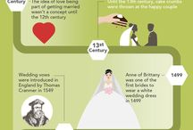 History & other interesing Facts