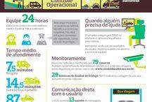 Infográficos / A Odebrecht disponibiliza infográficos que abrangem processos e projetos de todos os seus Negócios.