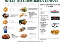 The Crave Factor / What people crave most