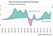 Auckland Housing Market