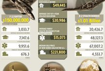 Infographics: Military
