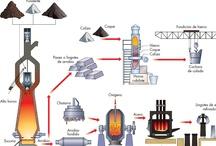 Materiales de uso tecnico