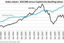 Australian property  investment websites  / Collection of articles on property investment