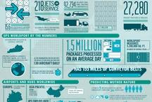 Logistics / Supply Chain / by DRT International