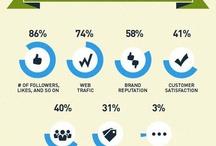 Social Media Analytics / by Gobsmacked