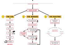 Flowcharts & Decision Trees