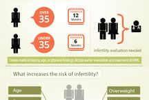 Infertility and Pregnancy