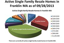 Market Reports for Franklin MA Real Estate / A variety of market reports will be displayed for Active, Pending and Closed homes and condos in Franklin MA.