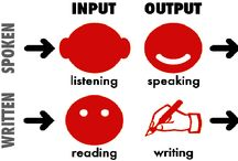 2 Writing Reading Listening Speaking / GO HERE instead :: http://pinterest.com/bankwhitta/writing-reading-listening-speaking/