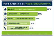 wlw-Einkäufer-Umfragen / Aktuelle Einkäufer-Umfragen unter wlw-Nutzern auf wlw.de, wlw.at und wlw.ch
