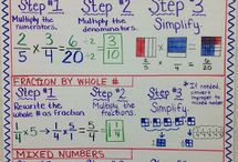 Anchor Charts / Anchor charts to make for my classroom.