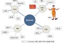 Brand&Marketing
