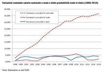 Productivity - Italy and Eurozone