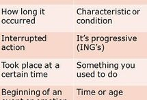 Spanish Preterite & Imperfect / Resources to learn and teach Spanish Preterite and Imperfect tense usage