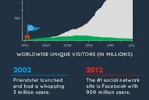 Internet Marketing Infographics / by Jim Banks
