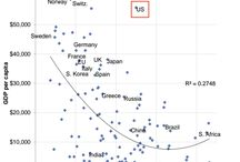 Global Economy and Markets / Charts and other visualizations of trends in the global economy