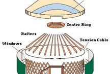 Prepper Bug Out Shelters - Yurts
