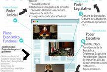 Tema 6. El sistema Político Mexicano / Tarea 5. Sistema político mexicano