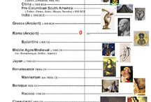 Art Ed. Art History Timelines and Reports