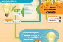 Social Media / Infografías sobre Social Media