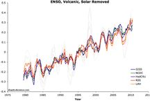 Climate for non-climate scientists