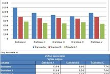 Infografy / Zaujímavé štatistiky, grafy