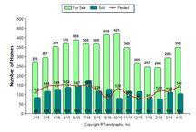 Home Statistics in Napa County
