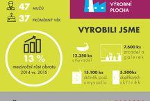 Infografiky Dřevojas