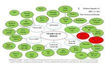 ŠVP myšlenková mapa bubliny