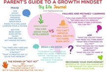 Teaching & Growth Mindset