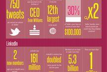 #RedesSociales / Información visual sobre social media y redes sociales.