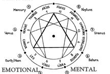 Mystical Arts / The knowledge of the arcane.