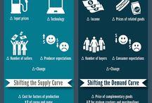 Microeconomics study