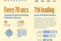 Neurological Disorders / Health concerns