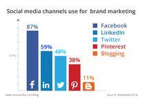 Social Media - Insights