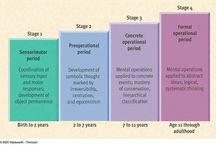 Paiget's stages of development