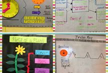 Anchor Charts, Thinking Maps, Lapbooks